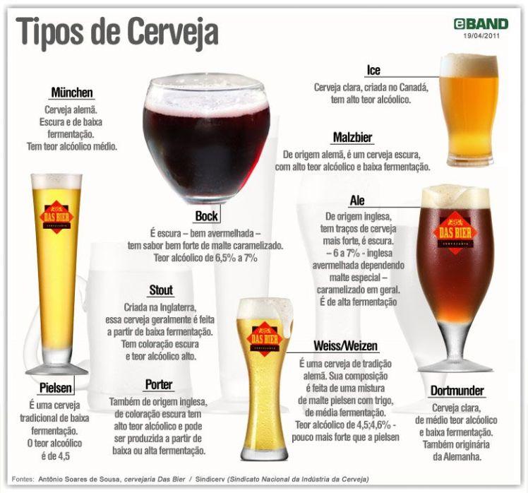 Conheça algumas características de cada tipo de cerveja