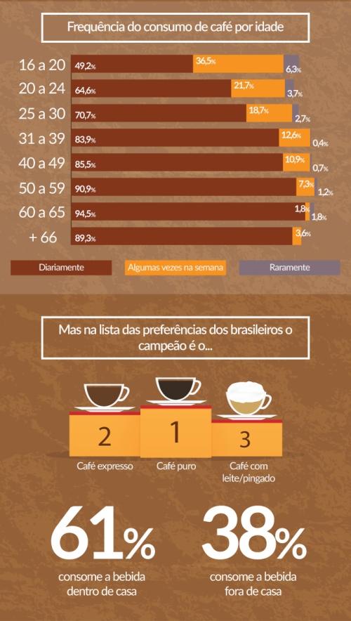 cafe_consumo